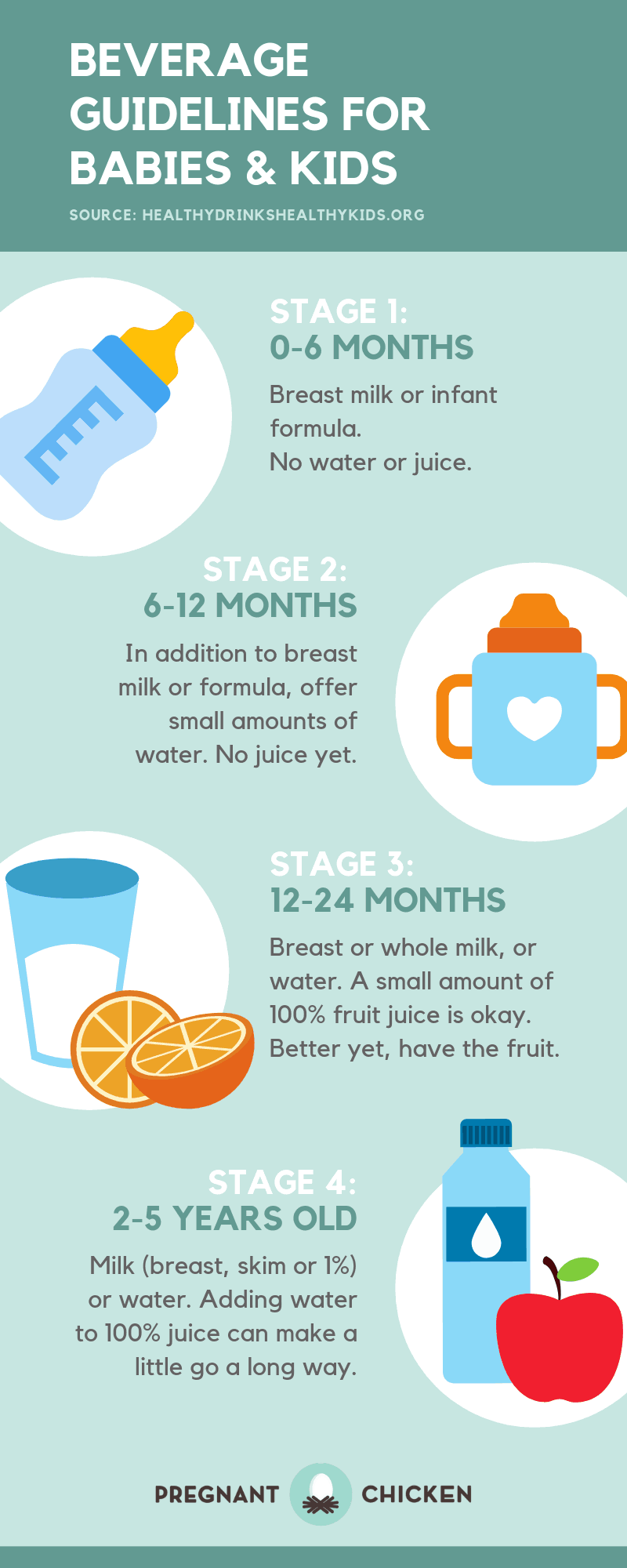 Beverage Guidelines for Babies and Kids