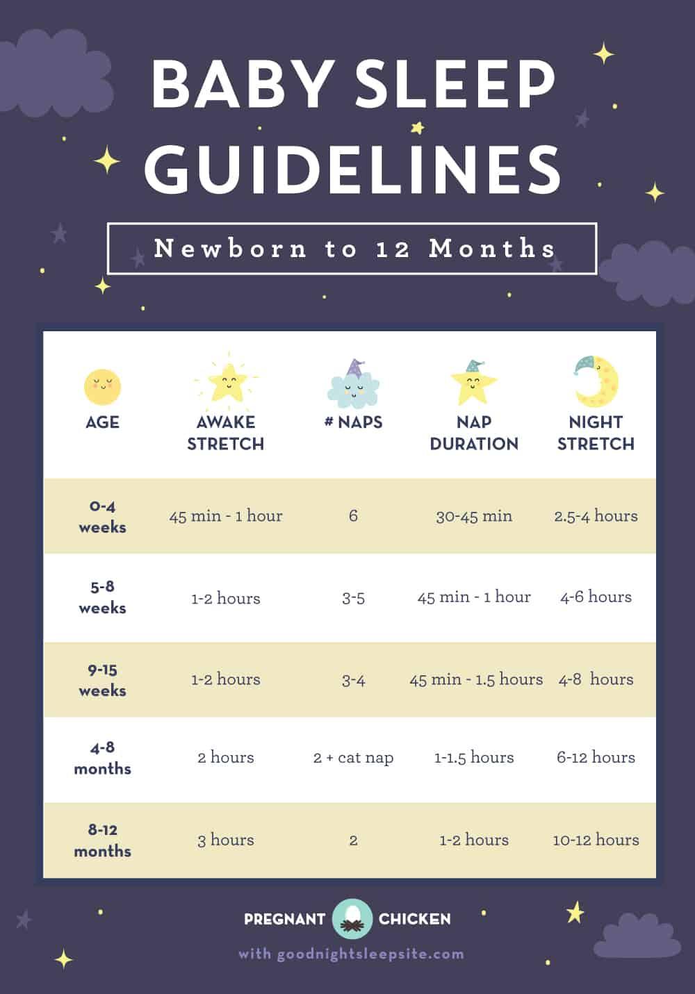 Baby Sleep Guidelines chart – Newborn to 12 Months