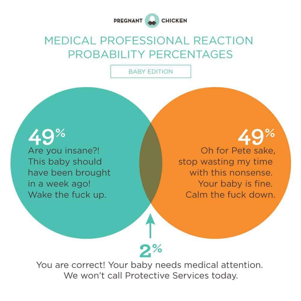 medical visits venn diagram - baby edition