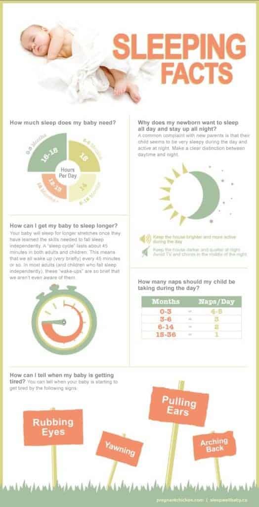 Baby Sleep Cheat Sheet, courtesy of sleepwellbaby.ca
